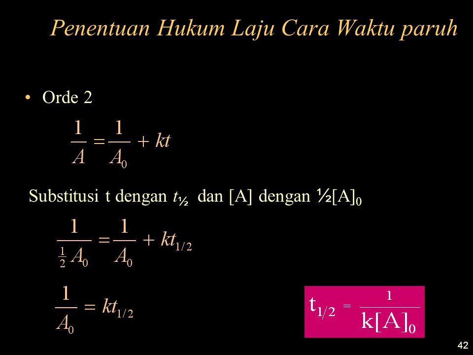 42 Penentuan Hukum Laju Cara Waktu paruh Orde 2 Substitusi t dengan t ½ dan [A] dengan ½ [A] 0