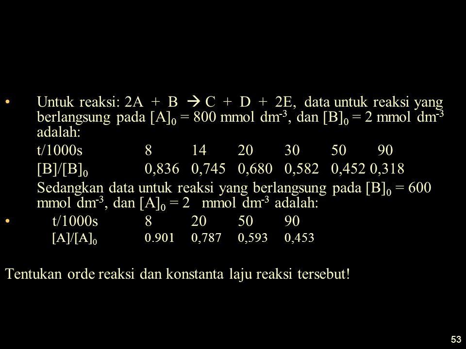 53 Untuk reaksi: 2A + B  C + D + 2E, data untuk reaksi yang berlangsung pada [A] 0 = 800 mmol dm -3, dan [B] 0 = 2 mmol dm -3 adalah: t/1000s81420305090 [B]/[B] 0 0,8360,7450,6800,5820,452 0,318 Sedangkan data untuk reaksi yang berlangsung pada [B] 0 = 600 mmol dm -3, dan [A] 0 = 2 mmol dm -3 adalah: t/1000s8205090 [A]/[A] 0 0.9010,7870,5930,453 Tentukan orde reaksi dan konstanta laju reaksi tersebut!