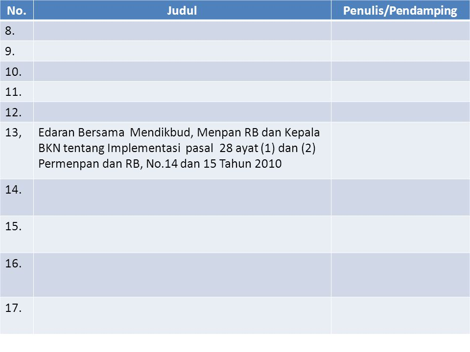 No.JudulPenulis/Pendamping 8. 9. 10. 11. 12. 13,Edaran Bersama Mendikbud, Menpan RB dan Kepala BKN tentang Implementasi pasal 28 ayat (1) dan (2) Perm