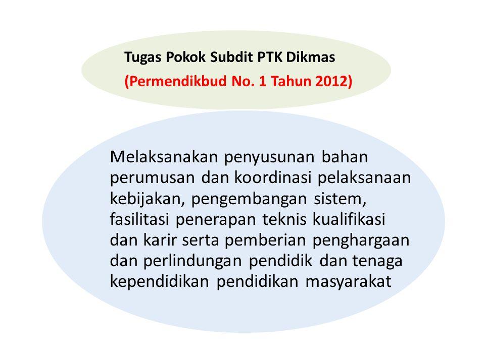 Tugas Pokok Subdit PTK Dikmas (Permendikbud No. 1 Tahun 2012) Melaksanakan penyusunan bahan perumusan dan koordinasi pelaksanaan kebijakan, pengembang