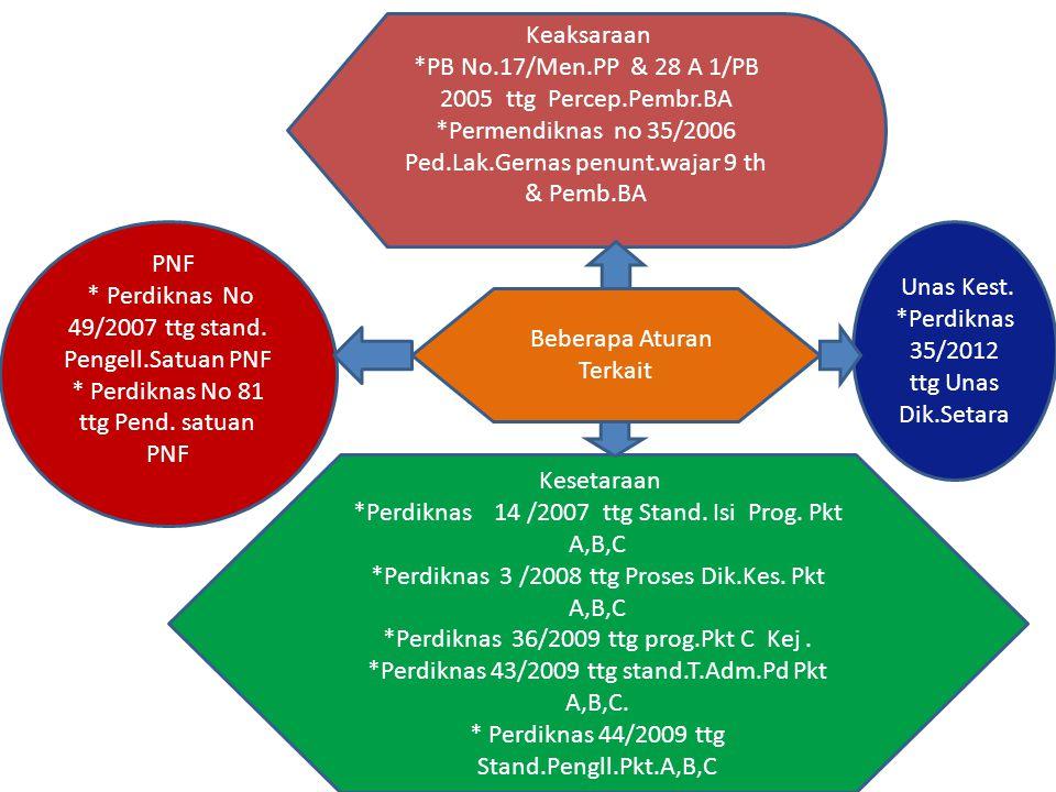 Beberapa Aturan Terkait Keaksaraan *PB No.17/Men.PP & 28 A 1/PB 2005 ttg Percep.Pembr.BA *Permendiknas no 35/2006 Ped.Lak.Gernas penunt.wajar 9 th & P