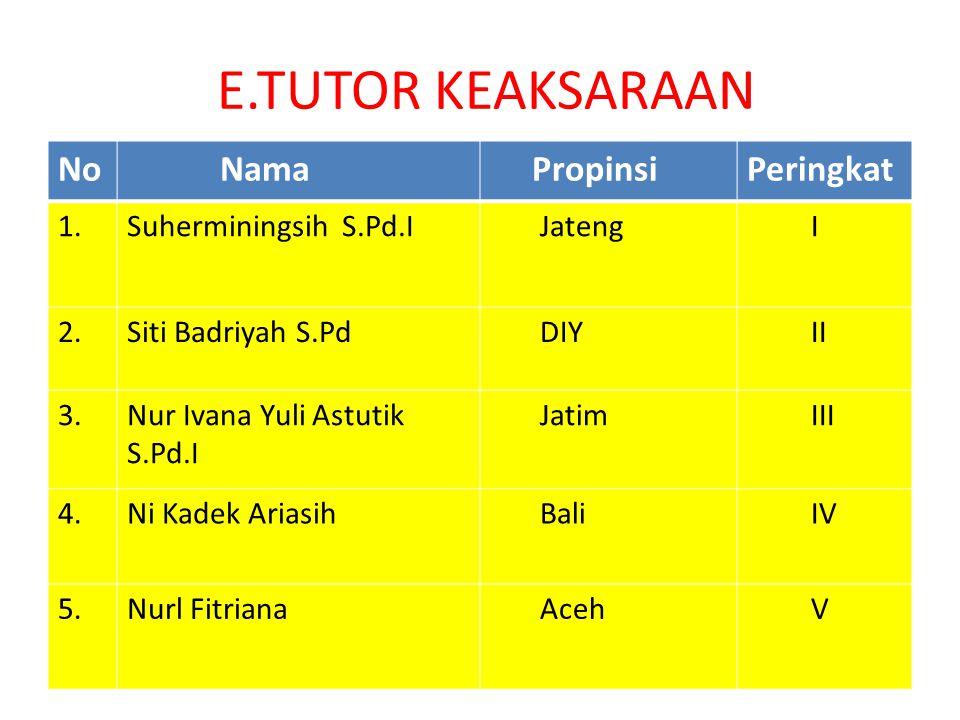 E.TUTOR KEAKSARAAN No Nama PropinsiPeringkat 1.Suherminingsih S.Pd.I Jateng I 2.Siti Badriyah S.Pd DIY II 3.Nur Ivana Yuli Astutik S.Pd.I Jatim III 4.