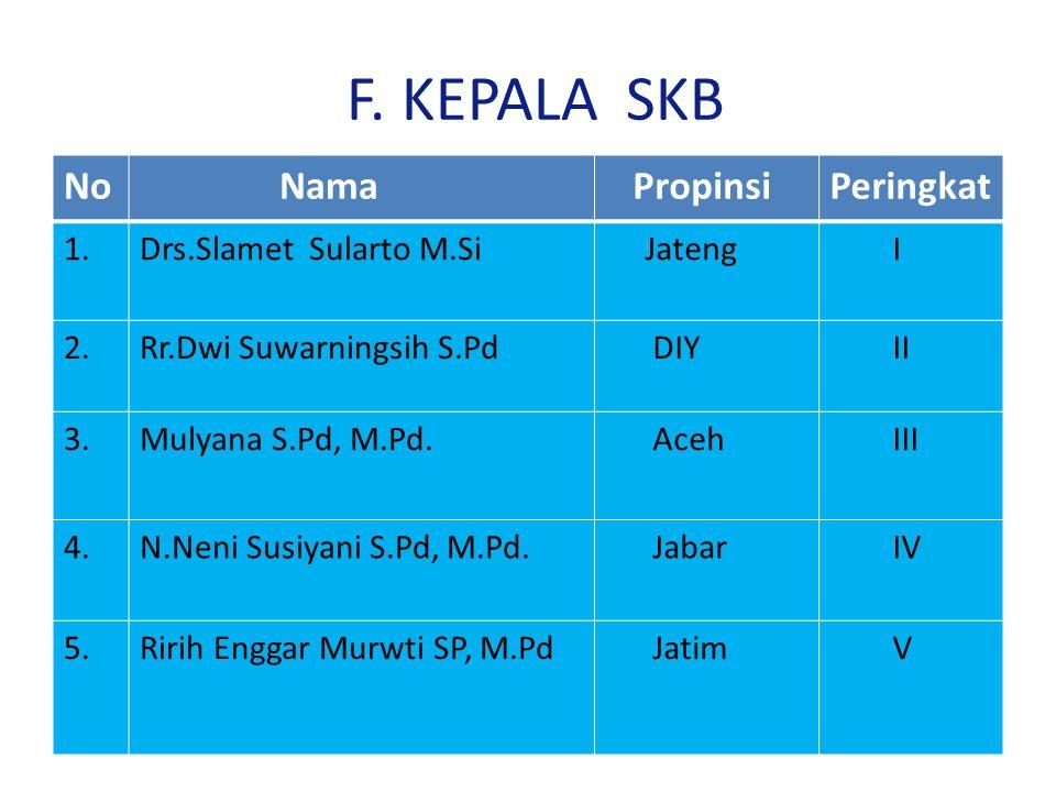 F. KEPALA SKB No Nama PropinsiPeringkat 1.Drs.Slamet Sularto M.Si Jateng I 2.Rr.Dwi Suwarningsih S.Pd DIY II 3.Mulyana S.Pd, M.Pd. Aceh III 4.N.Neni S