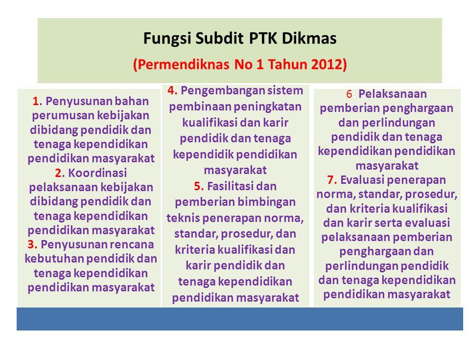Fungsi Subdit PTK Dikmas (Permendiknas No 1 Tahun 2012) 1. Penyusunan bahan perumusan kebijakan dibidang pendidik dan tenaga kependidikan pendidikan m