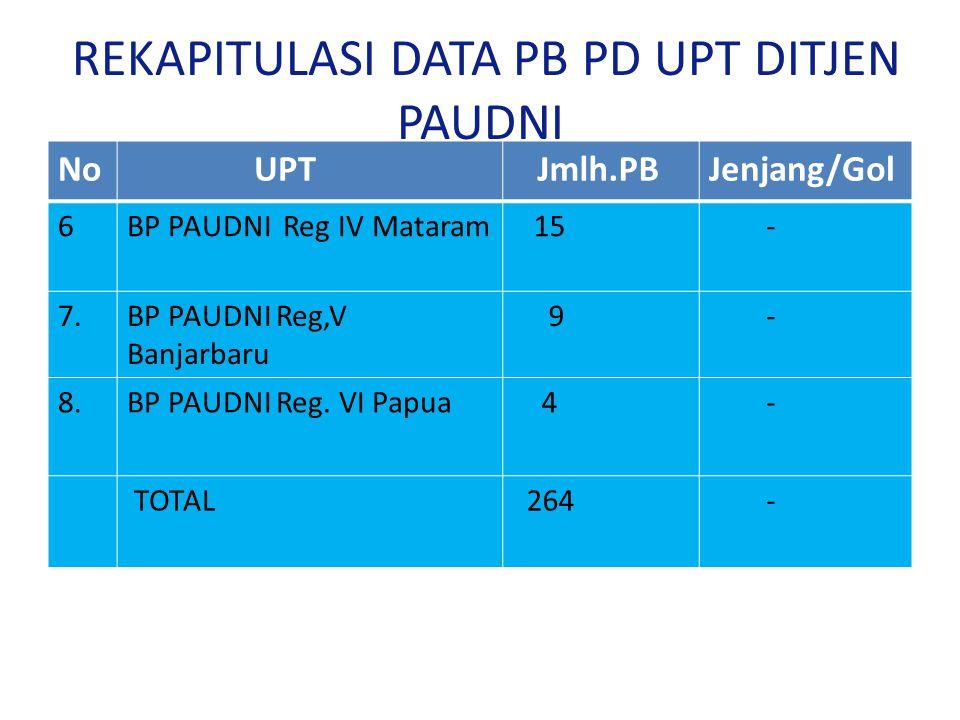 REKAPITULASI DATA PB PD UPT DITJEN PAUDNI No UPT Jmlh.PBJenjang/Gol 6BP PAUDNI Reg IV Mataram 15 - 7.BP PAUDNI Reg,V Banjarbaru 9 - 8.BP PAUDNI Reg. V