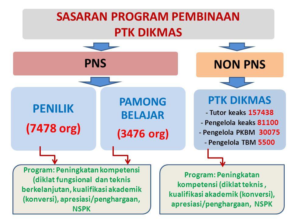 Prog.Subdit PTK Dikmas 2015 2.