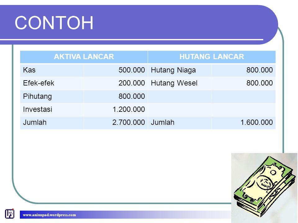 CONTOH www.aniunpad.wordpress.com AKTIVA LANCARHUTANG LANCAR Kas500.000Hutang Niaga800.000 Efek-efek200.000Hutang Wesel800.000 Pihutang800.000 Investa