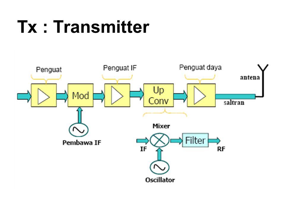 Tx : Transmitter