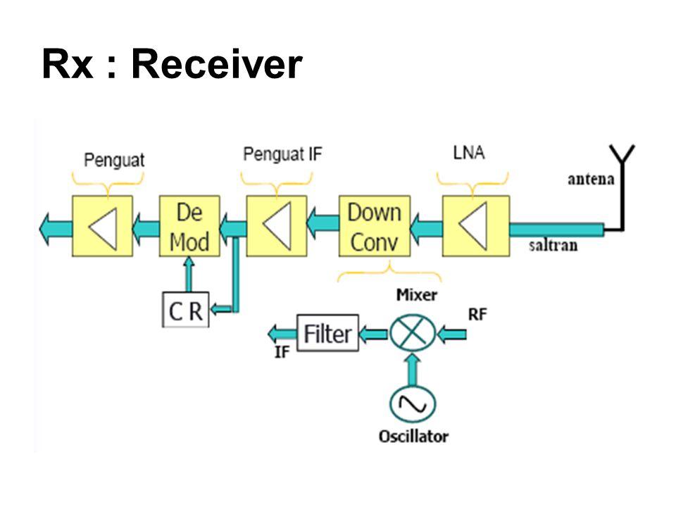 Rx : Receiver