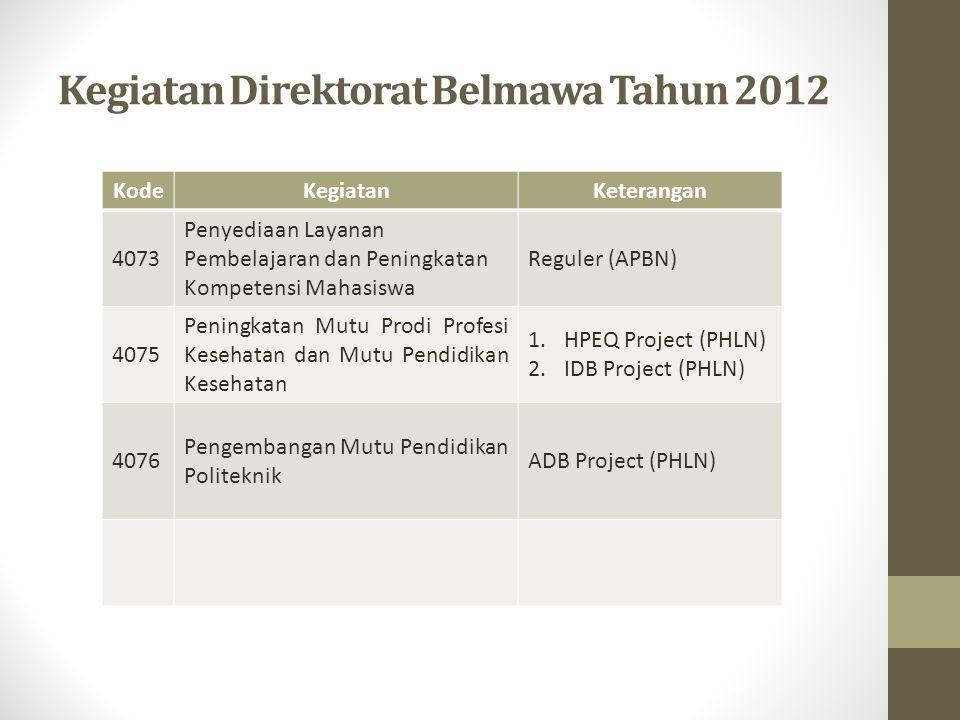Kegiatan Direktorat Belmawa Tahun 2012 KodeKegiatanKeterangan 4073 Penyediaan Layanan Pembelajaran dan Peningkatan Kompetensi Mahasiswa Reguler (APBN)