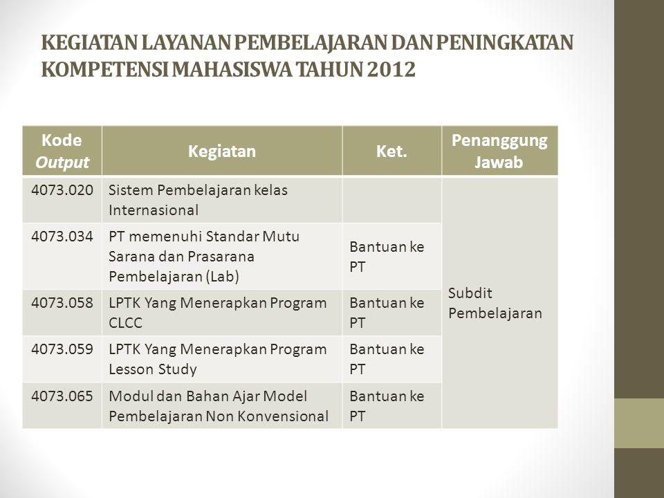 KEGIATAN LAYANAN PEMBELAJARAN DAN PENINGKATAN KOMPETENSI MAHASISWA TAHUN 2012 Kode Output KegiatanKet. Penanggung Jawab 4073.020Sistem Pembelajaran ke