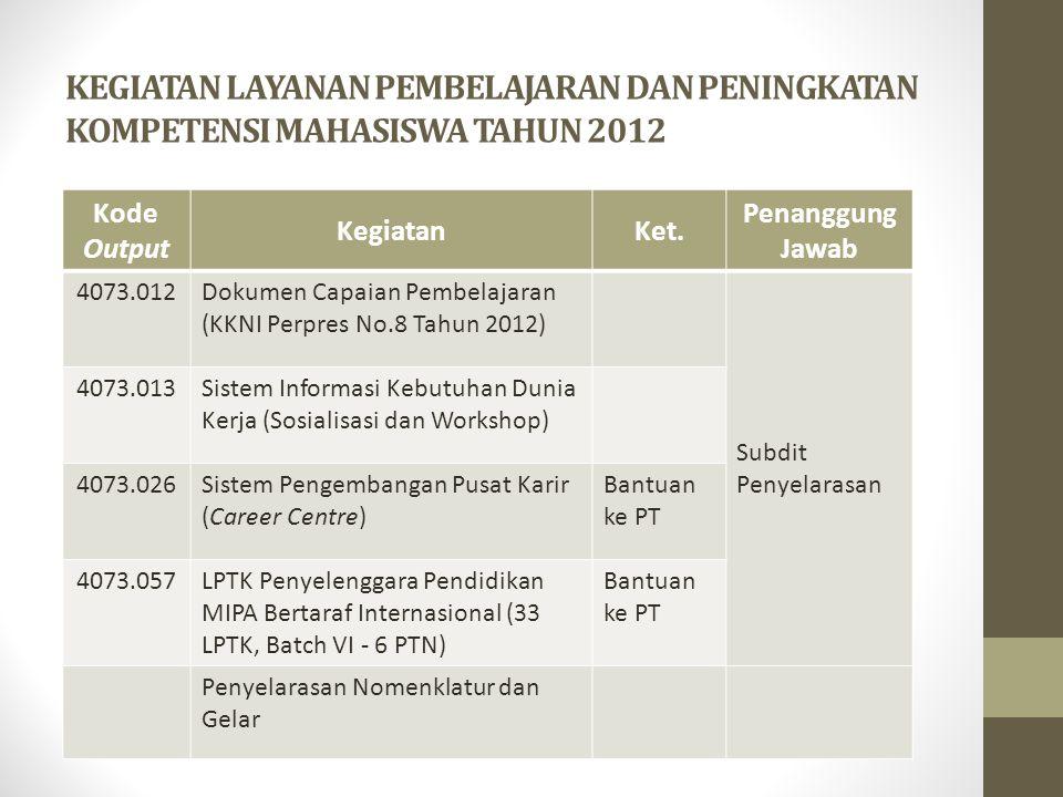 KEGIATAN LAYANAN PEMBELAJARAN DAN PENINGKATAN KOMPETENSI MAHASISWA TAHUN 2012 Kode Output KegiatanKet. Penanggung Jawab 4073.012Dokumen Capaian Pembel
