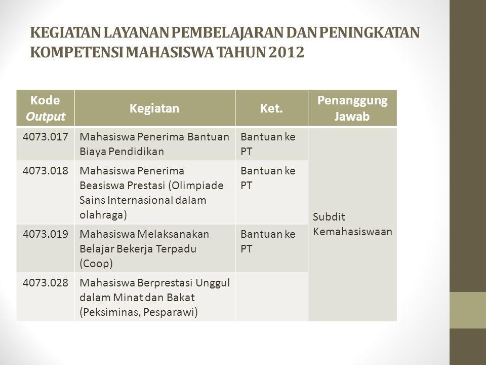 KEGIATAN LAYANAN PEMBELAJARAN DAN PENINGKATAN KOMPETENSI MAHASISWA TAHUN 2012 Kode Output KegiatanKet. Penanggung Jawab 4073.017Mahasiswa Penerima Ban