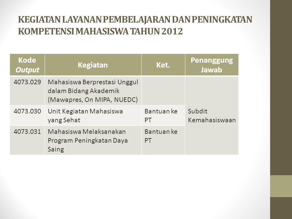 KEGIATAN LAYANAN PEMBELAJARAN DAN PENINGKATAN KOMPETENSI MAHASISWA TAHUN 2012 Kode Output KegiatanKet. Penanggung Jawab 4073.029Mahasiswa Berprestasi