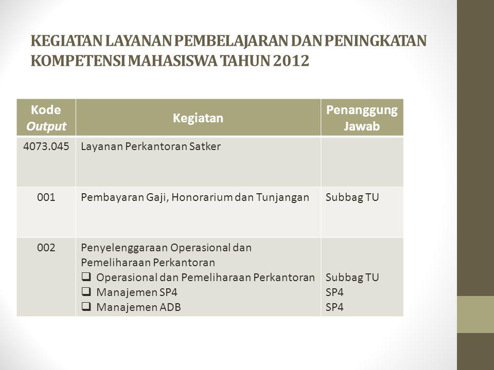 KEGIATAN LAYANAN PEMBELAJARAN DAN PENINGKATAN KOMPETENSI MAHASISWA TAHUN 2012 Kode Output Kegiatan Penanggung Jawab 4073.045Layanan Perkantoran Satker