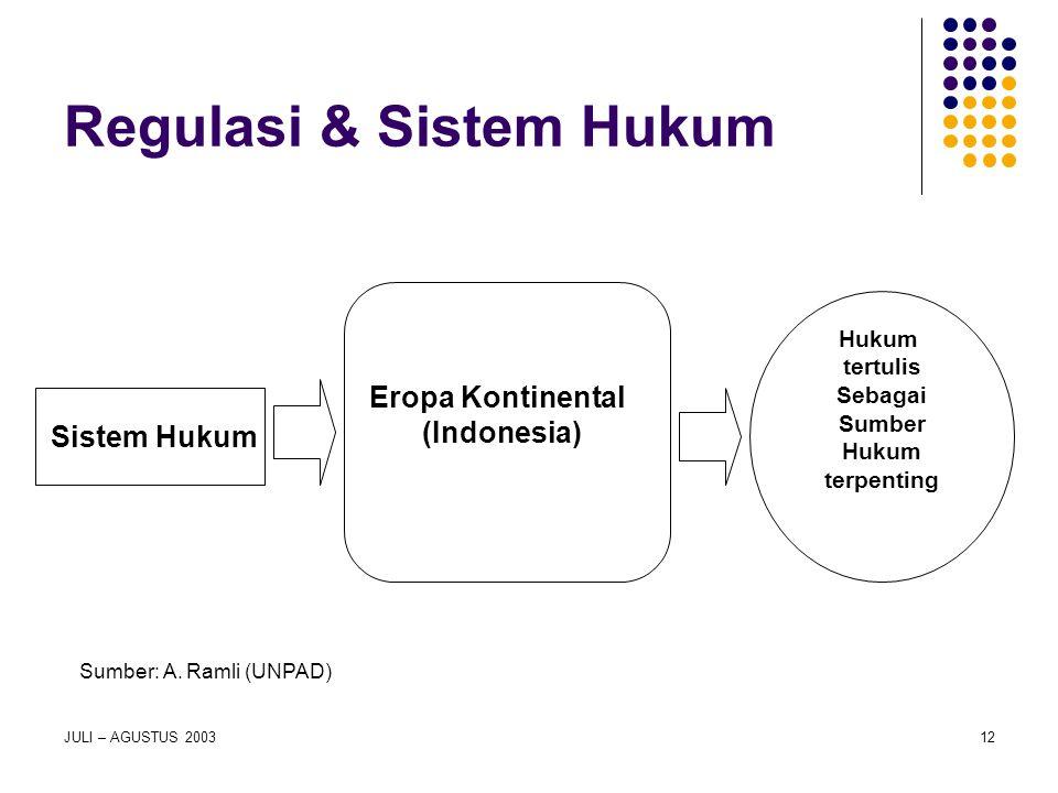 JULI – AGUSTUS 200312 Regulasi & Sistem Hukum Sistem Hukum Hukum tertulis Sebagai Sumber Hukum terpenting Eropa Kontinental (Indonesia) Sumber: A. Ram