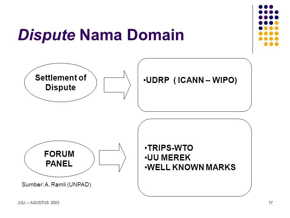 JULI – AGUSTUS 200317 Dispute Nama Domain Settlement of Dispute UDRP ( ICANN – WIPO) FORUM PANEL TRIPS-WTO UU MEREK WELL KNOWN MARKS Sumber: A. Ramli