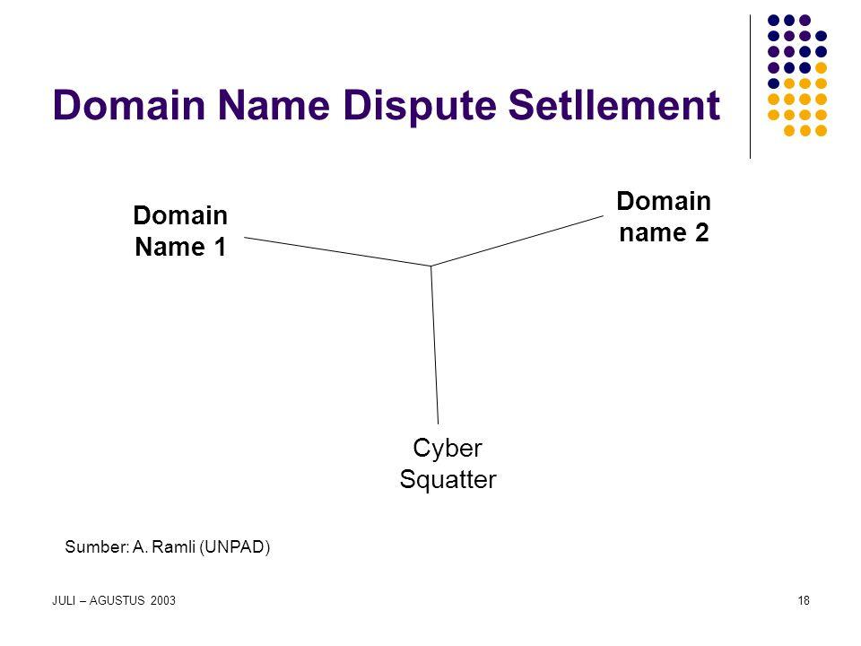 JULI – AGUSTUS 200318 Domain Name Dispute Setllement Domain Name 1 Domain name 2 Cyber Squatter Sumber: A. Ramli (UNPAD)