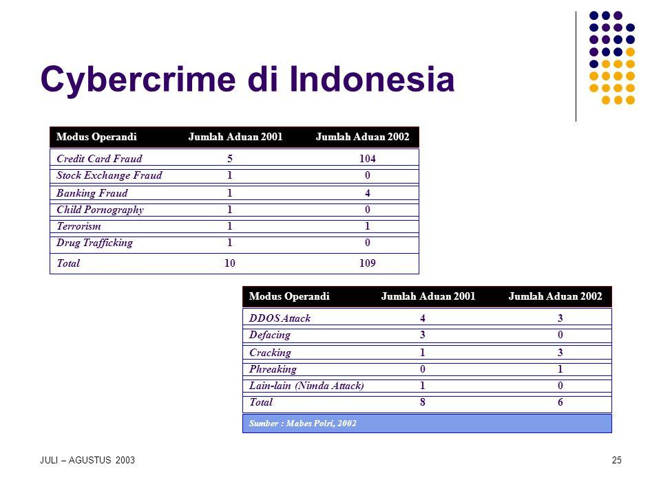 JULI – AGUSTUS 200325 Cybercrime di Indonesia Modus Operandi Jumlah Aduan 2001 Jumlah Aduan 2002 Credit Card Fraud 5 104 Stock Exchange Fraud 1 0 Bank