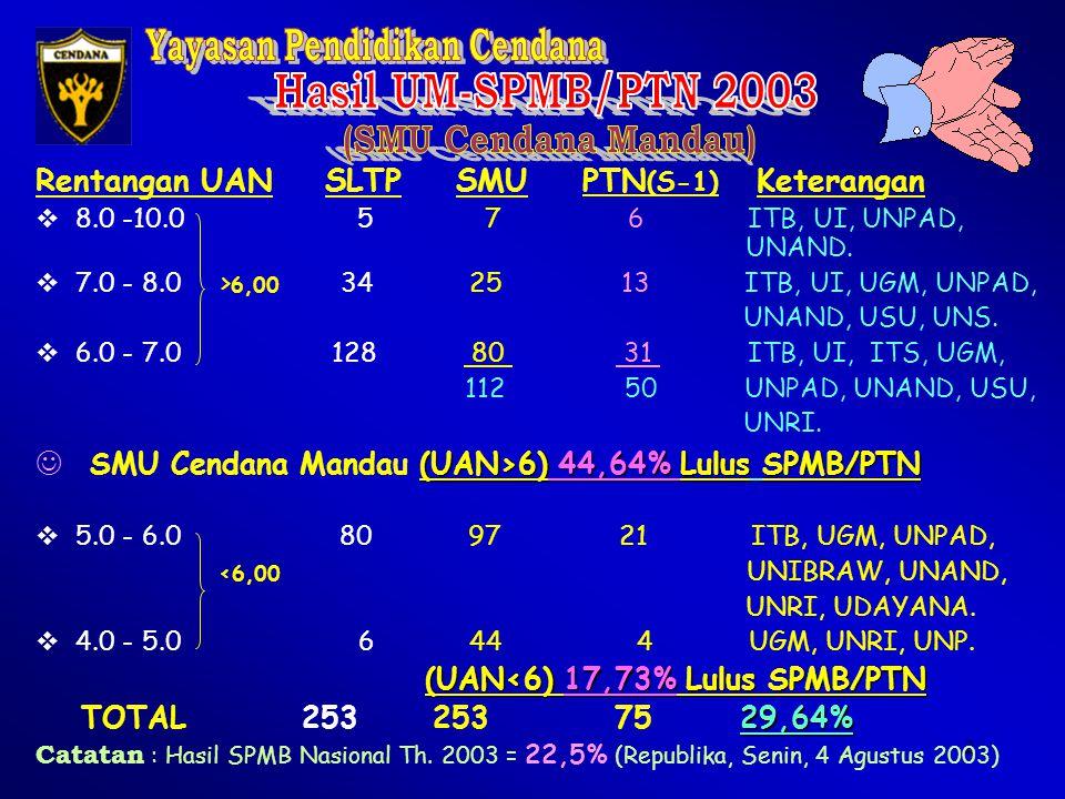 1 Rentangan UAN SLTP SMU PTN (S-1) Keterangan  8.0 -10.0 1 18 15 ITB, UI, UGM, UNAND, UNRI.