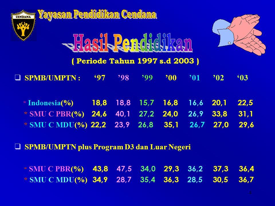 3 ( Periode Tahun 1997 s.d 2003 )  SPMB/UMPTN : '97 '98 '99 '00 '01 '02 '03 * Indonesia (%) 1 8,8 18,8 15,7 16,8 16,6 20,1 22,5 * SMU Cendana(%) 23,4 32,0 27,0 29,6 26,8 30,6 30,4  SPMB/UMPTN plus Program D3 dan Luar Negeri * SMU Cendana(%) 39,4 38,1 34,7 32,5 32,3 34,1 36,6