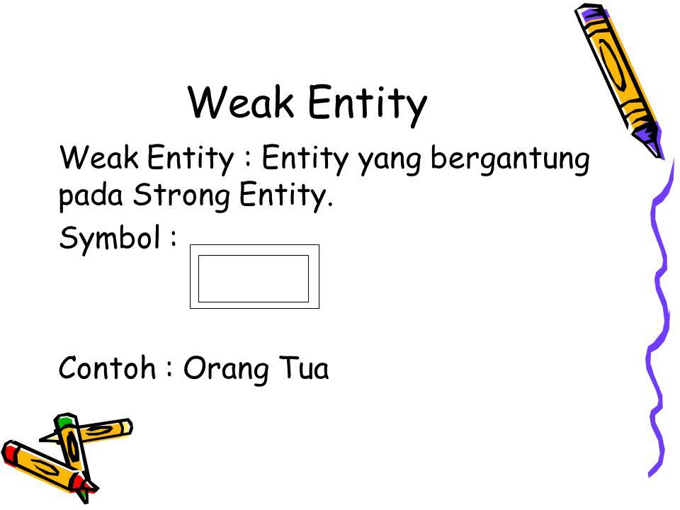 Weak Entity Weak Entity : Entity yang bergantung pada Strong Entity. Symbol : Contoh : Orang Tua