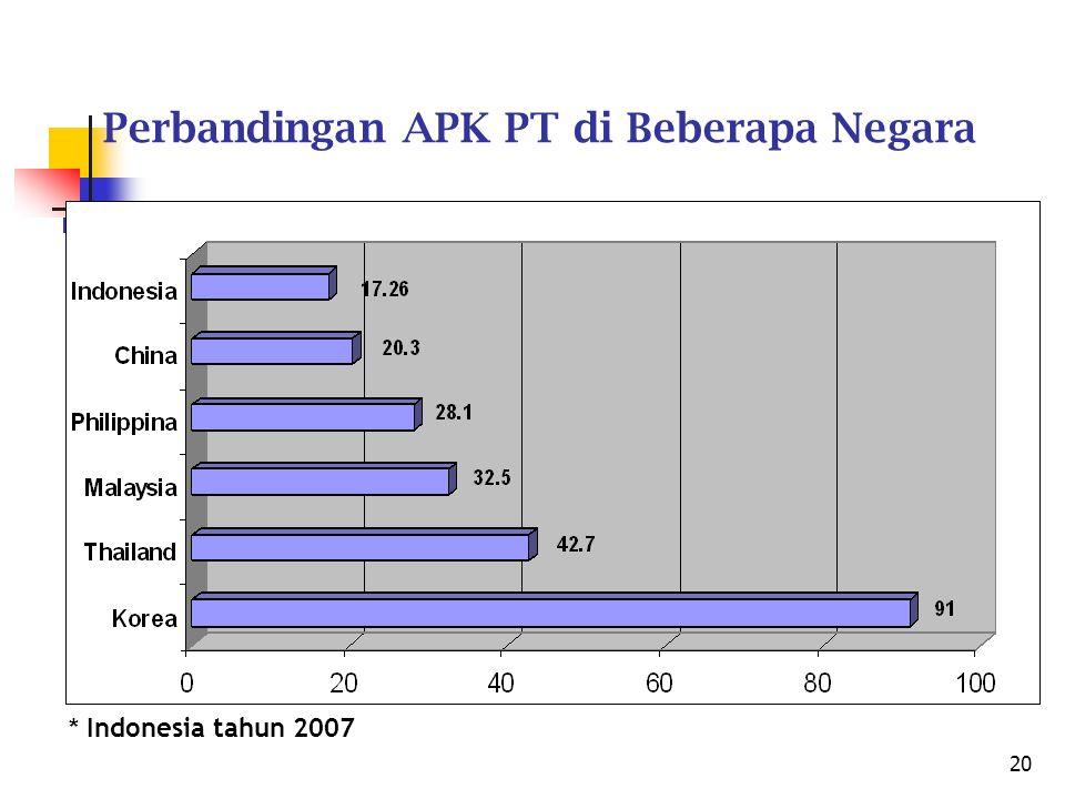 20 Perbandingan APK PT di Beberapa Negara * Indonesia tahun 2007