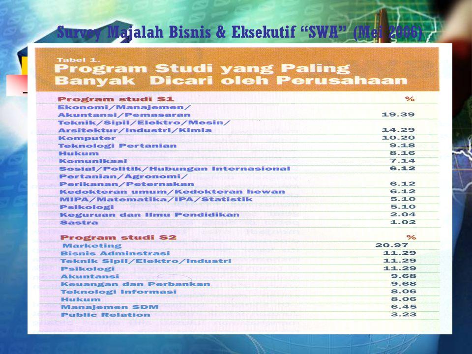 """Survey Majalah Bisnis & Eksekutif """"SWA"""" (Mei 2006)"""