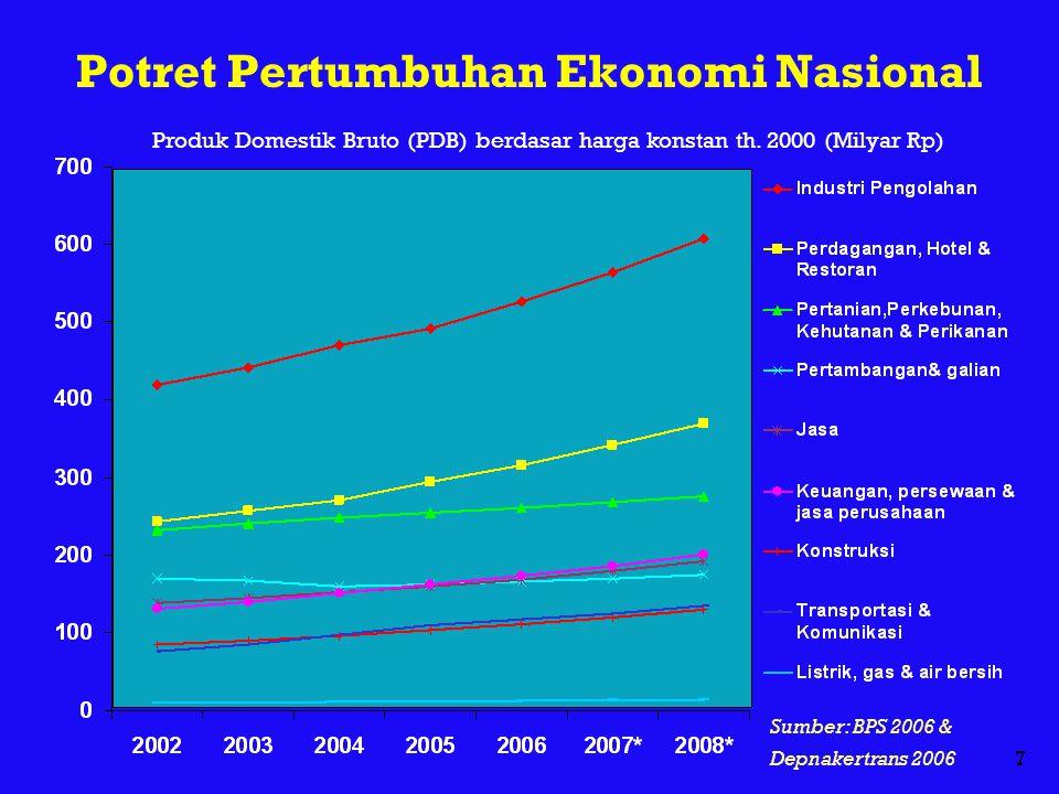 7 Produk Domestik Bruto (PDB) berdasar harga konstan th. 2000 (Milyar Rp) Potret Pertumbuhan Ekonomi Nasional Sumber: BPS 2006 & Depnakertrans 2006