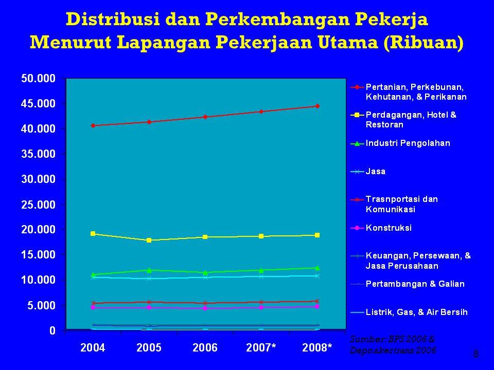 8 Distribusi dan Perkembangan Pekerja Menurut Lapangan Pekerjaan Utama (Ribuan) Sumber: BPS 2006 & Depnakertrans 2006
