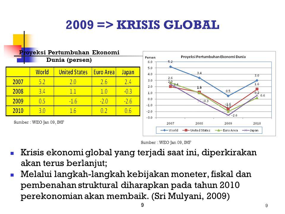 9 2009 => KRISIS GLOBAL Krisis ekonomi global yang terjadi saat ini, diperkirakan akan terus berlanjut; Melalui langkah-langkah kebijakan moneter, fis