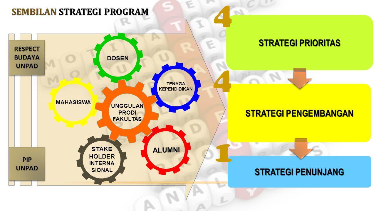 DOSEN UNGGULAN PRODI FAKULTAS PIP UNPAD TENAGA KEPENDIDIKAN MAHASISWA STAKE HOLDER INTERNA SIONAL ALUMNI SEMBILAN STRATEGI PROGRAM RESPECT BUDAYA UNPAD STRATEGI PRIORITAS STRATEGI PRIORITAS 4 STRATEGI PENGEMBANGAN 4 STRATEGI PENUNJANG 1