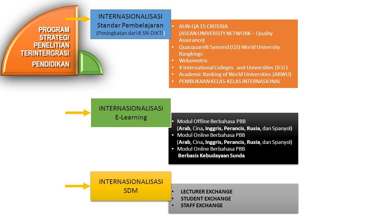 PROGRAM STRATEGI PENELITIAN TERINTERGRASI PENDIDIKAN AUN-QA 15 CRITERIA (ASEAN UNIVERSITY NETWORK – Quality Assurance) Quacquarelli Symond (QS) World University Rangkings Webometric 4 International Colleges and Universities (ICU ) Academic Ranking of World Universities (ARWU) PEMBUKAAN KELAS-KELAS INTERNASIONAL Modul Offline Berbahasa PBB (Arab, Cina, Inggris, Perancis, Rusia, dan Spanyol) Modul Online Berbahasa PBB (Arab, Cina, Inggris, Perancis, Rusia, dan Spanyol) Modul Online Berbahasa PBB Berbasis Kebudayaan Sunda Modul Offline Berbahasa PBB (Arab, Cina, Inggris, Perancis, Rusia, dan Spanyol) Modul Online Berbahasa PBB (Arab, Cina, Inggris, Perancis, Rusia, dan Spanyol) Modul Online Berbahasa PBB Berbasis Kebudayaan Sunda LECTURER EXCHANGE LECTURER EXCHANGE STUDENT EXCHANGE STUDENT EXCHANGE STAFF EXCHANGE STAFF EXCHANGE LECTURER EXCHANGE LECTURER EXCHANGE STUDENT EXCHANGE STUDENT EXCHANGE STAFF EXCHANGE STAFF EXCHANGE INTERNASIONALISASI Standar Pembelajaran (Peningkatan dari 8 SN-DIKTI) INTERNASIONALISASI E-Learning INTERNASIONALISASI SDM INTERNASIONALISASI SDM