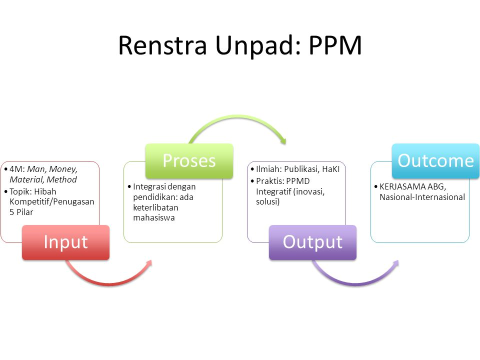 Renstra Unpad: PPM 4M: Man, Money, Material, Method Topik: Hibah Kompetitif/Penugasan 5 Pilar Input Integrasi dengan pendidikan: ada keterlibatan maha