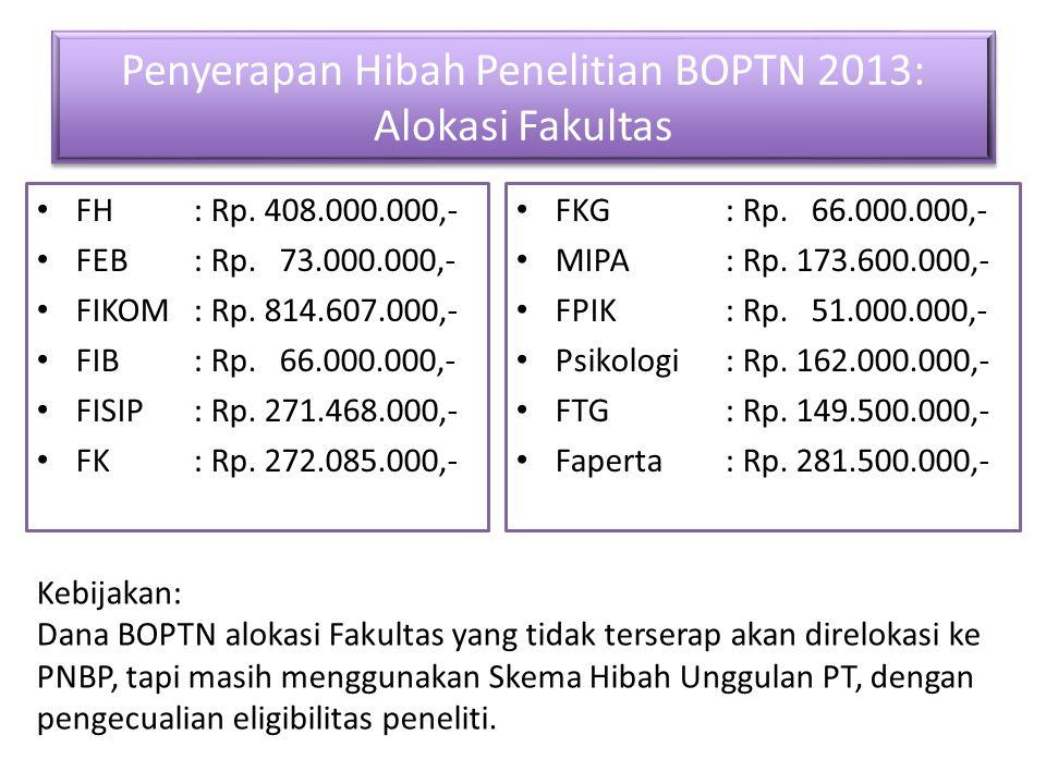 Penyerapan Hibah Penelitian BOPTN 2013: Alokasi Fakultas FH: Rp. 408.000.000,- FEB: Rp. 73.000.000,- FIKOM: Rp. 814.607.000,- FIB: Rp. 66.000.000,- FI