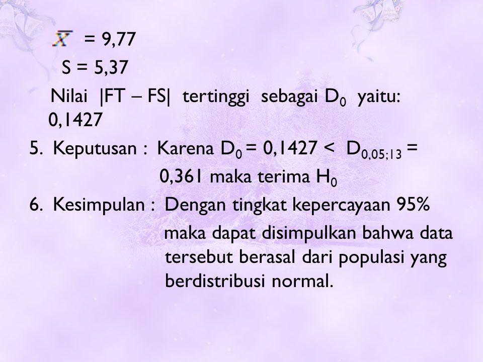 = 9,77 S = 5,37 Nilai |FT – FS| tertinggi sebagai D 0 yaitu: 0,1427 5.