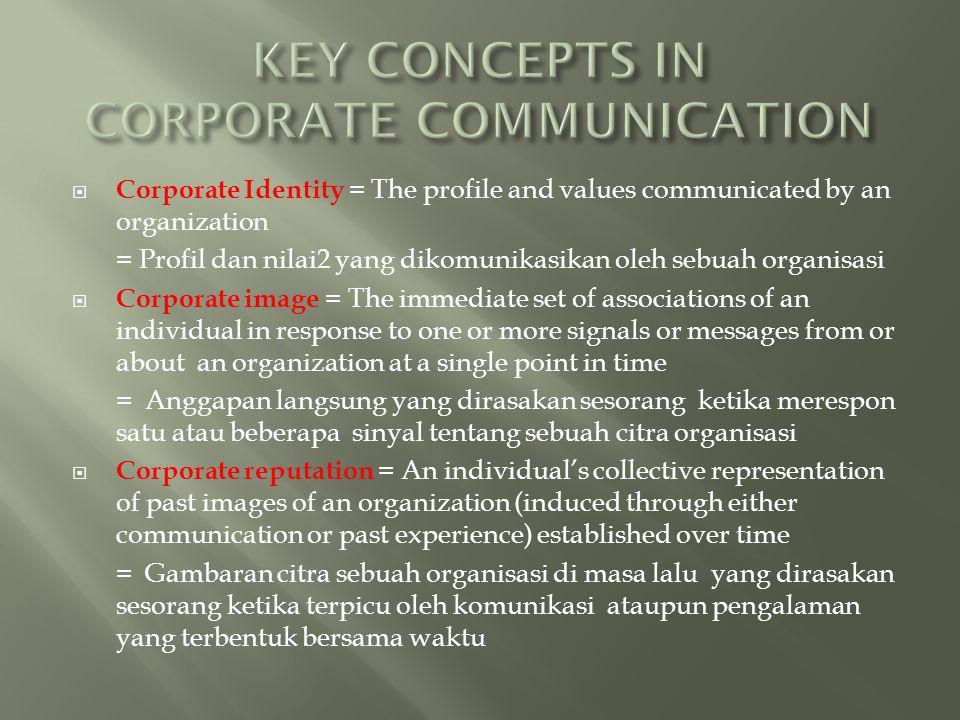  Corporate Identity = The profile and values communicated by an organization = Profil dan nilai2 yang dikomunikasikan oleh sebuah organisasi  Corpor