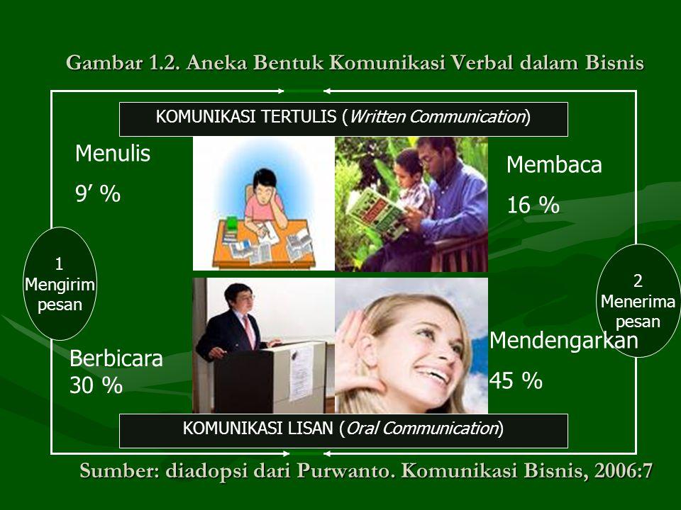 Gambar 1.2. Aneka Bentuk Komunikasi Verbal dalam Bisnis 1 Mengirim pesan 2 Menerima pesan Membaca 16 % Mendengarkan 45 % Menulis 9' % Berbicara 30 % K