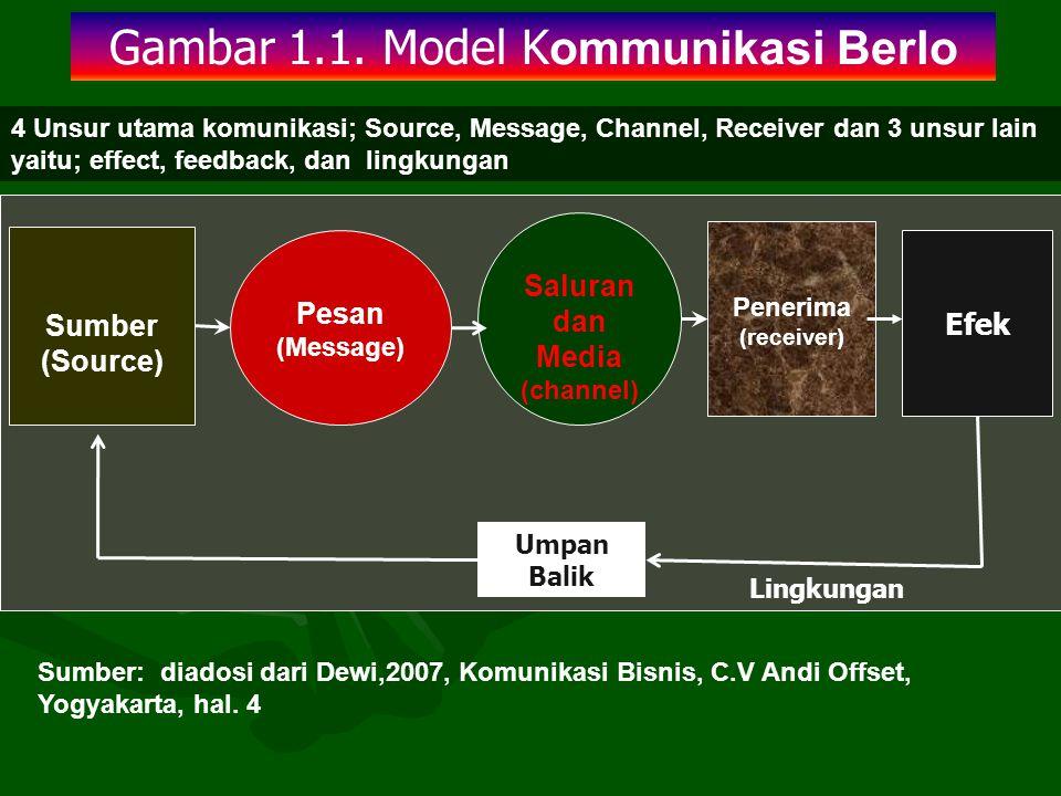 Gambar 1.1. Model K ommunikasi Berlo Sumber (Source) Penerima (receiver) Pesan (Message) Saluran dan Media (channel) Efek Umpan Balik Sumber: diadosi