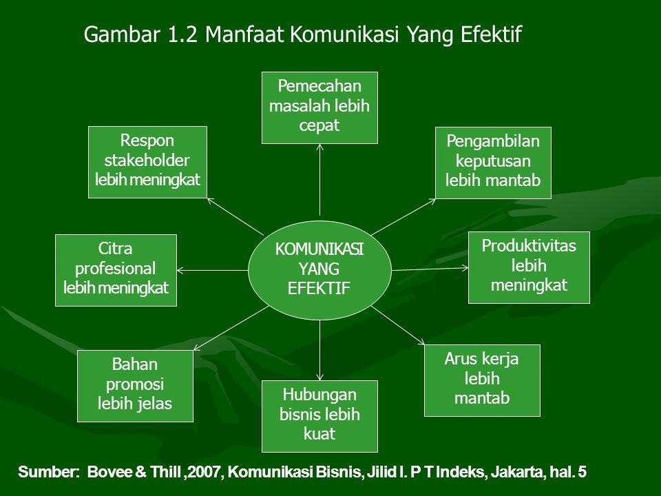 Karakteristik Komunikasi yang Efektif.1.Praktis.
