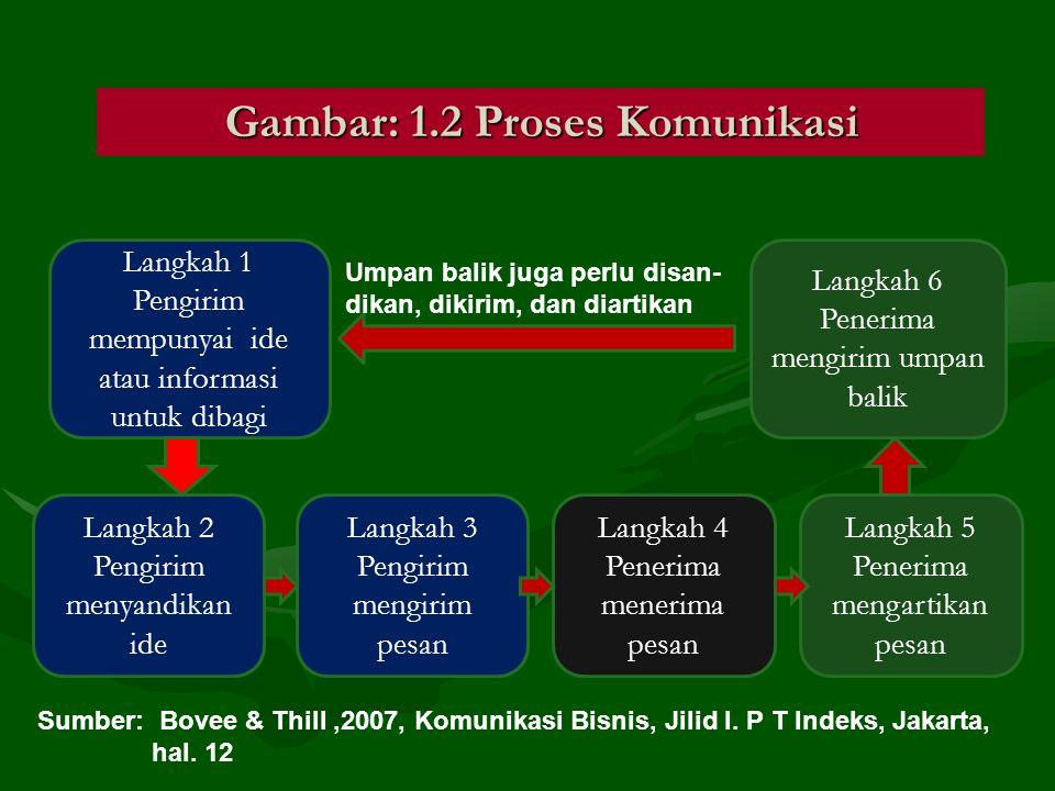 Gambar: 1.2 Proses Komunikasi Langkah 1 Pengirim mempunyai ide atau informasi untuk dibagi Langkah 2 Pengirim menyandikan ide Langkah 3 Pengirim mengi