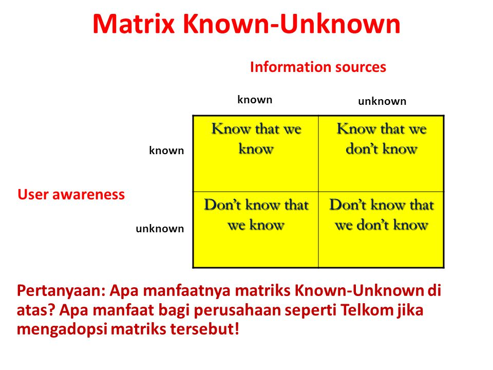 Matrix Known-Unknown Know that we know Know that we don't know Don't know that we know Don't know that we don't know known unknown known unknown Information sources User awareness Pertanyaan: Apa manfaatnya matriks Known-Unknown di atas.