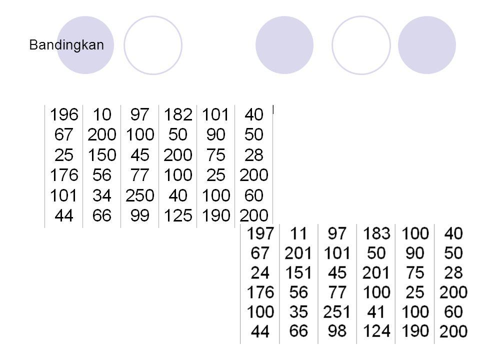 Ukuran citra vs text Ukuran citra = m x n piksel Masing-masing karakter pesan dikodekan ke dalam 8 bit biner.