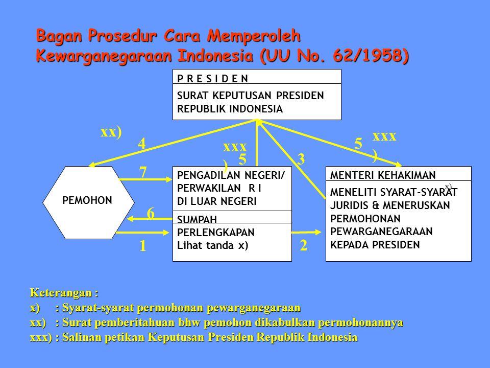 Bagan Prosedur Cara Memperoleh Kewarganegaraan Indonesia (UU No. 62/1958) P R E S I D E N SURAT KEPUTUSAN PRESIDEN REPUBLIK INDONESIA MENTERI KEHAKIMA