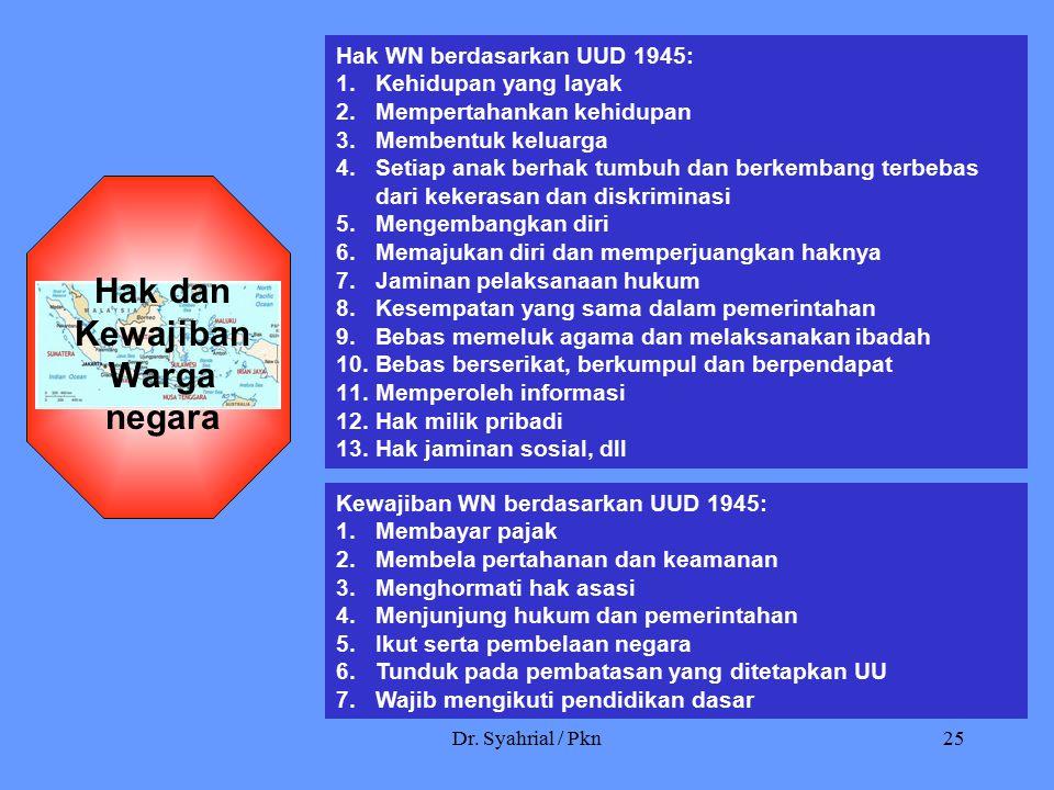 Dr. Syahrial / Pkn25 Hak WN berdasarkan UUD 1945: 1.Kehidupan yang layak 2.Mempertahankan kehidupan 3.Membentuk keluarga 4.Setiap anak berhak tumbuh d