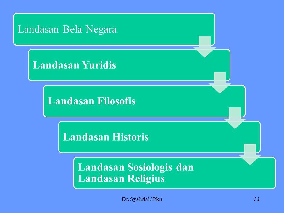 Dr. Syahrial / Pkn32 Landasan Bela Negara Landasan YuridisLandasan Filosofis Landasan Historis Landasan Sosiologis dan Landasan Religius