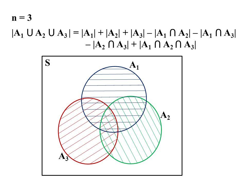 n = 3 |A 1 ⋃ A 2 ⋃ A 3 | = |A 1 | + |A 2 | + |A 3 | – |A 1 ⋂ A 2 | – |A 1 ⋂ A 3 | – |A 2 ⋂ A 3 | + |A 1 ⋂ A 2 ⋂ A 3 | A1A1 A3A3 A2A2 S