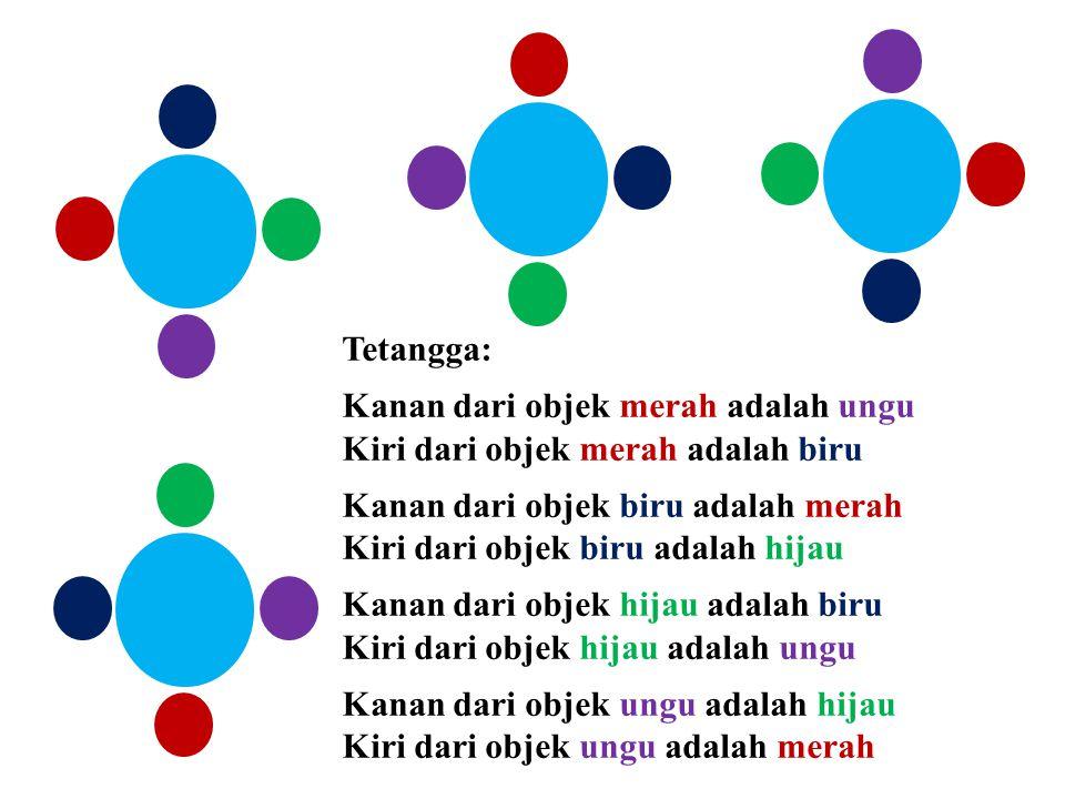 Tetangga: Kanan dari objek merah adalah ungu Kiri dari objek merah adalah biru Kanan dari objek biru adalah merah Kiri dari objek biru adalah hijau Ka