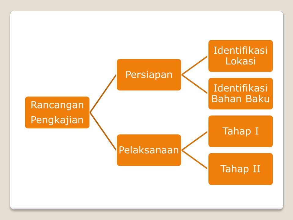 Rancangan Pengkajian Persiapan Identifikasi Lokasi Identifikasi Bahan Baku PelaksanaanTahap ITahap II