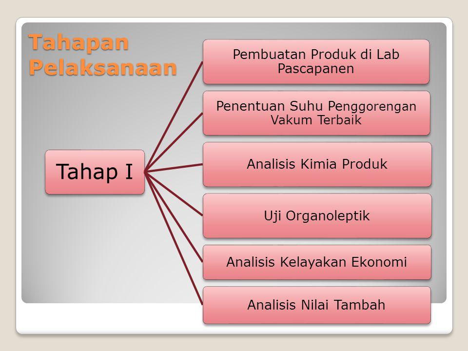 Tahapan Pelaksanaan Tahap I Pembuatan Produk di Lab Pascapanen Penentuan Suhu Pe nggorengan Vakum Terbaik Analisis Kimia ProdukUji Organoleptik Analisis Kelayakan Ekonomi Analisis Nilai Tambah